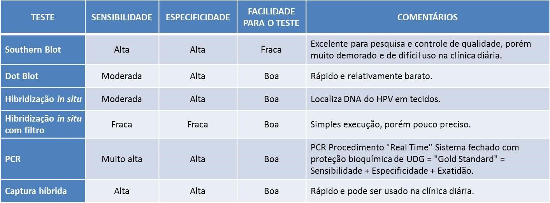 Papiloma virus por pcr, Hpv papiloma virus captura hibrida