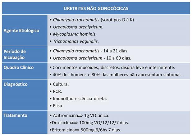 sintomas de uretrite no homem
